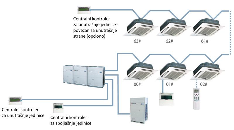 SDV IV tehnologija inteligentne kontrole